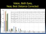 vision both eyes near best distance corrected
