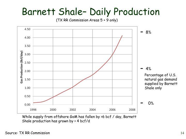 Barnett Shale– Daily Production
