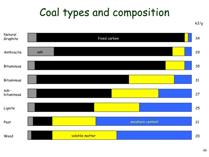 Coal types and composition