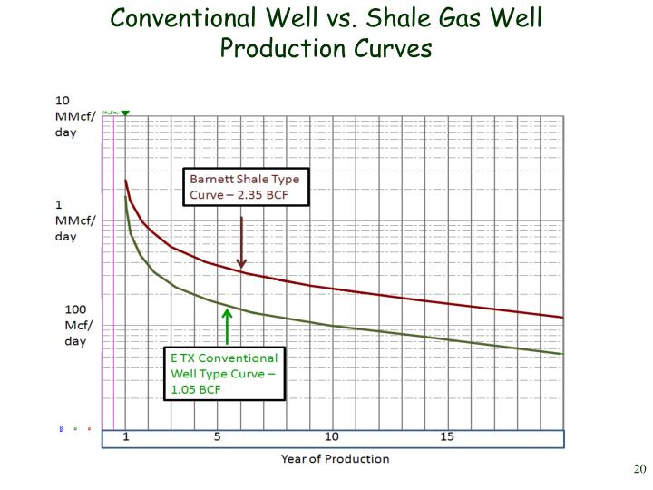 Conventional Well vs. Shale Gas Well Production Curves