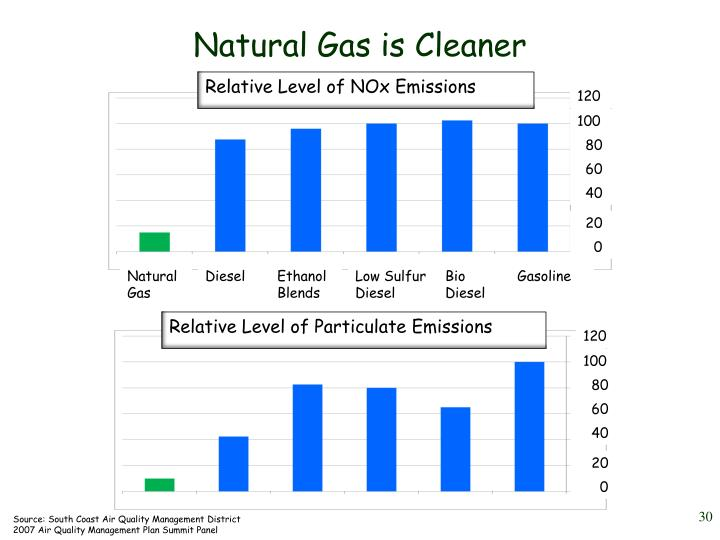 Natural Gas is Cleaner