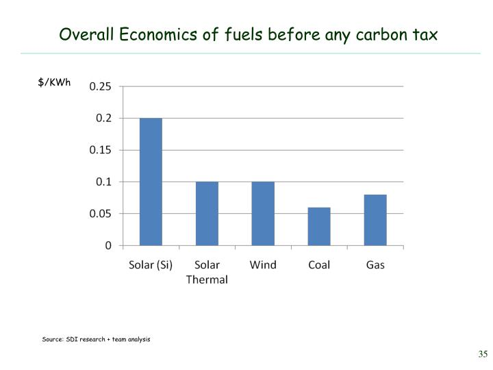 Overall Economics of fuels before any carbon tax