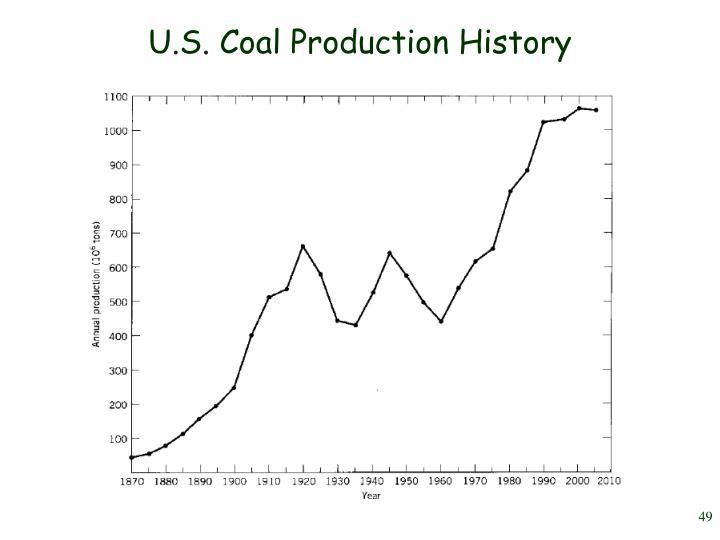 U.S. Coal Production History