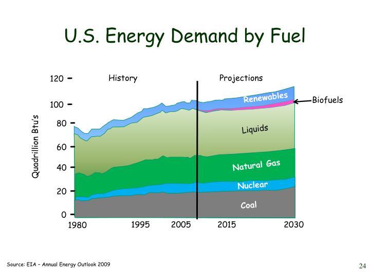 U.S. Energy Demand by Fuel
