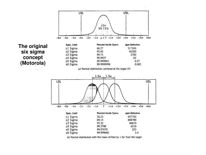 The original six sigma concept (Motorola)