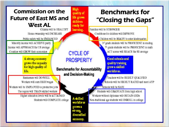 Commission on the Future of East MS and West AL