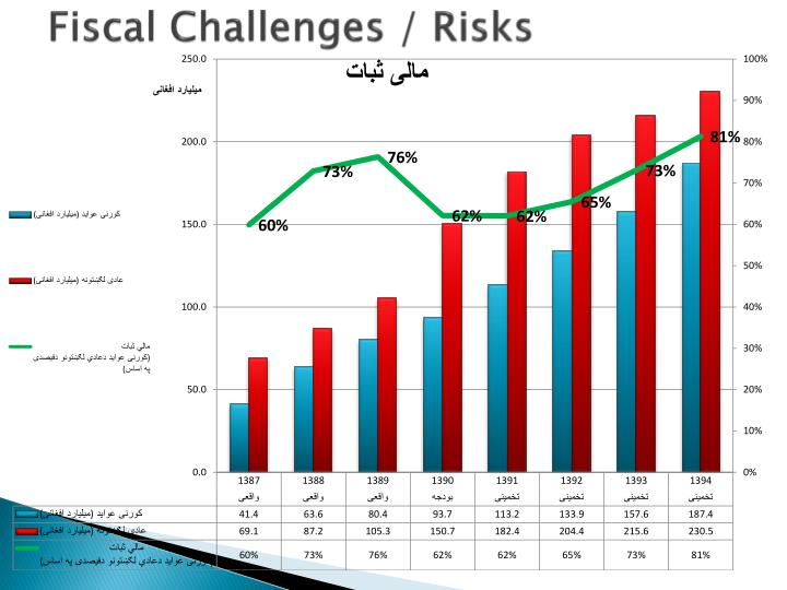 Fiscal challenges risks