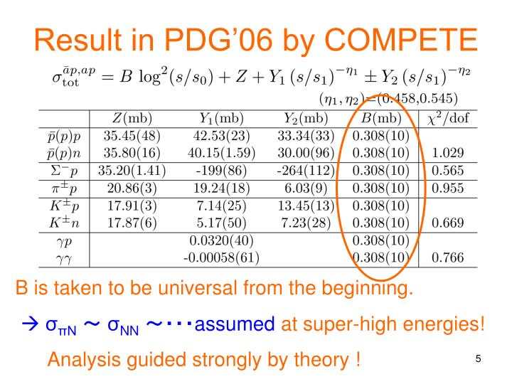 Result in PDG'06 by COMPETE