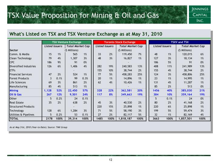 TSX Value Proposition for Mining & Oil and Gas