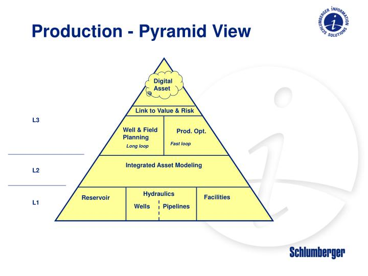Production pyramid view