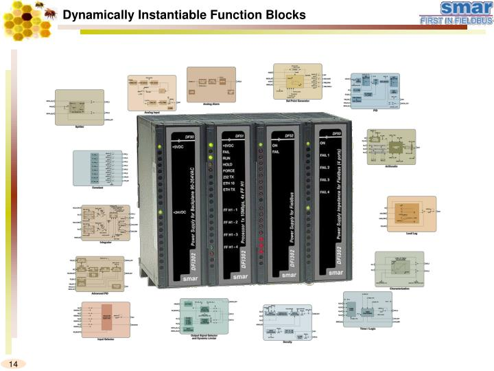 Dynamically Instantiable Function Blocks