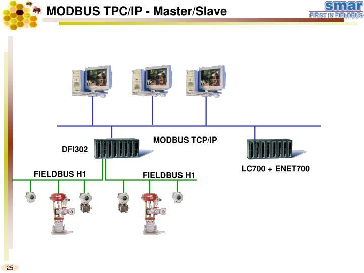 MODBUS TPC/IP - Master/Slave
