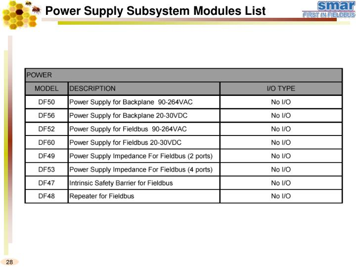 Power Supply Subsystem Modules List