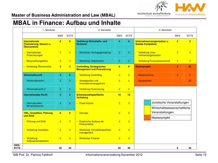 MBAL in Finance: Aufbau und Inhalte