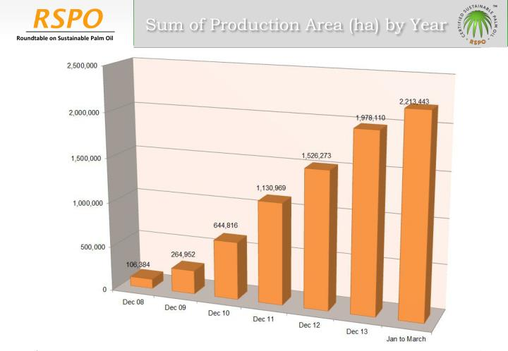 Sum of Production Area (ha) by Year