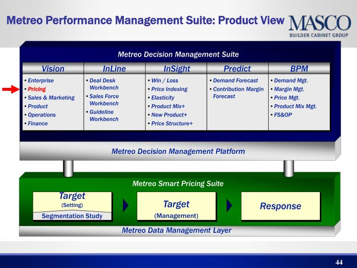 Metreo Performance Management Suite: Product View