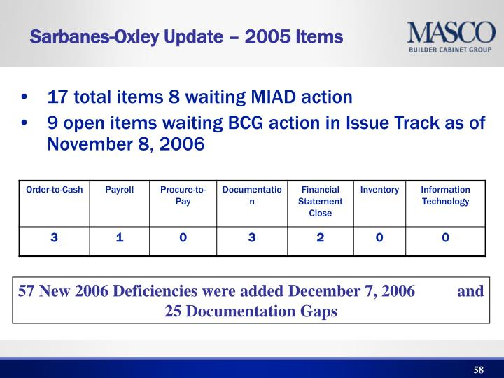 Sarbanes-Oxley Update – 2005 Items
