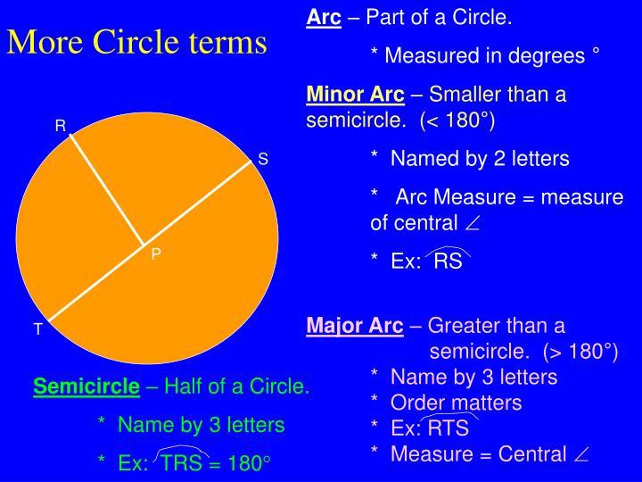 More Circle terms