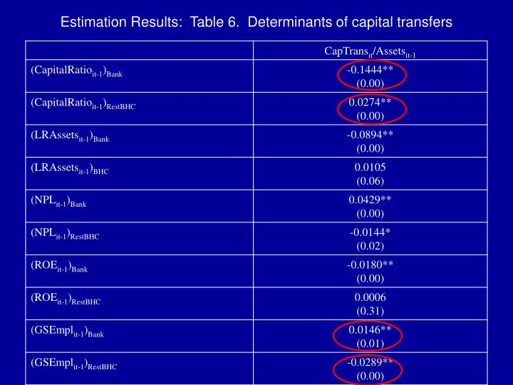 Estimation Results:  Table 6.  Determinants of capital transfers