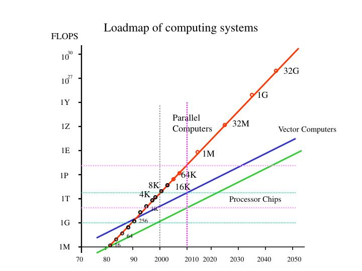 Loadmap of computing systems