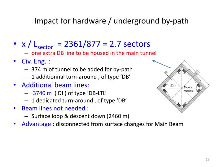 Impact for hardware / underground