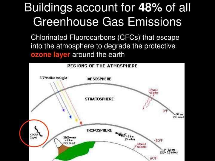 Buildings account for 48 of all greenhouse gas emissions