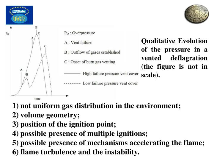 Qualitative Evolution of the pressure in a vented deflagration (the figure is not in scale).
