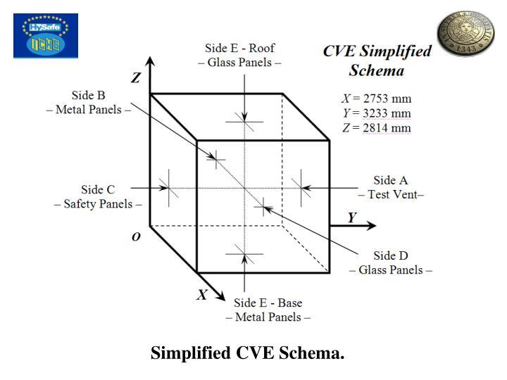 Simplified CVE Schema.
