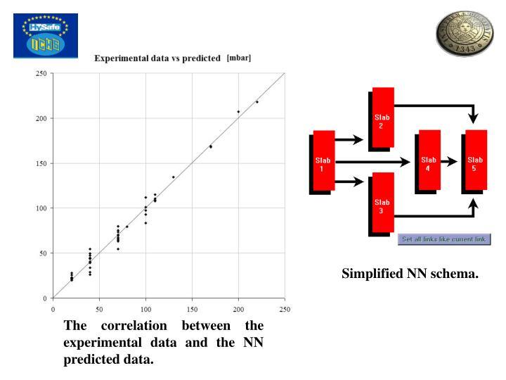 Simplified NN schema