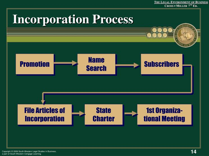 Incorporation Process