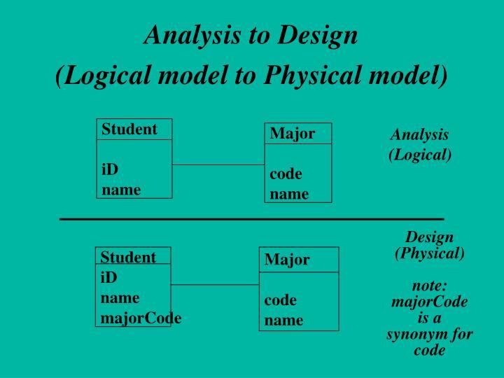 Analysis to Design
