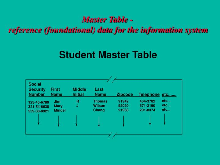 Master Table -