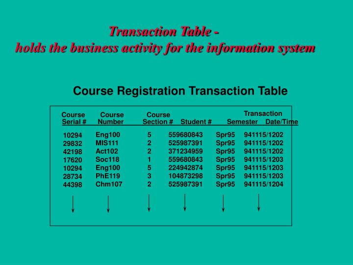 Transaction Table -