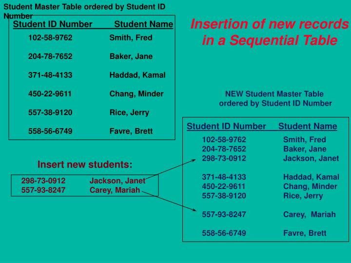 Student Master Table ordered by Student ID Number