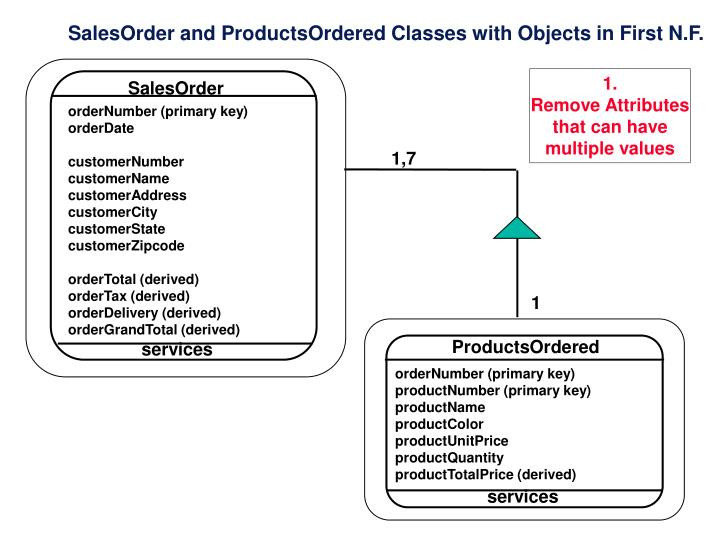 SalesOrder and ProductsOrdered Classes with Objects in First N.F.