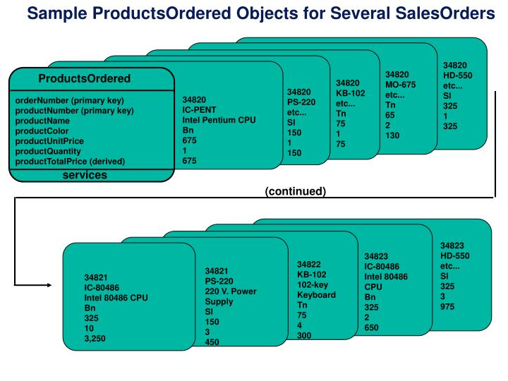 Sample ProductsOrdered Objects for Several SalesOrders