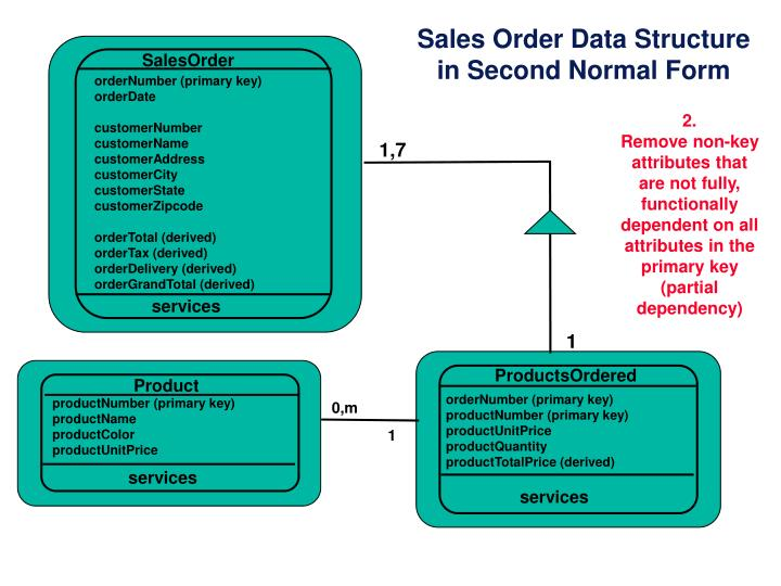 Sales Order Data Structure