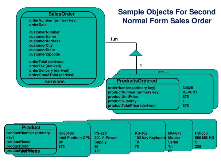 Sample Objects For Second