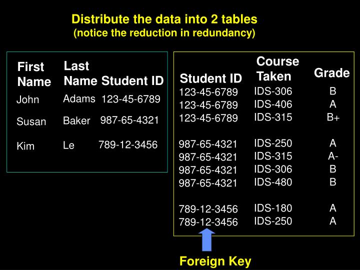 Distribute the data into 2 tables