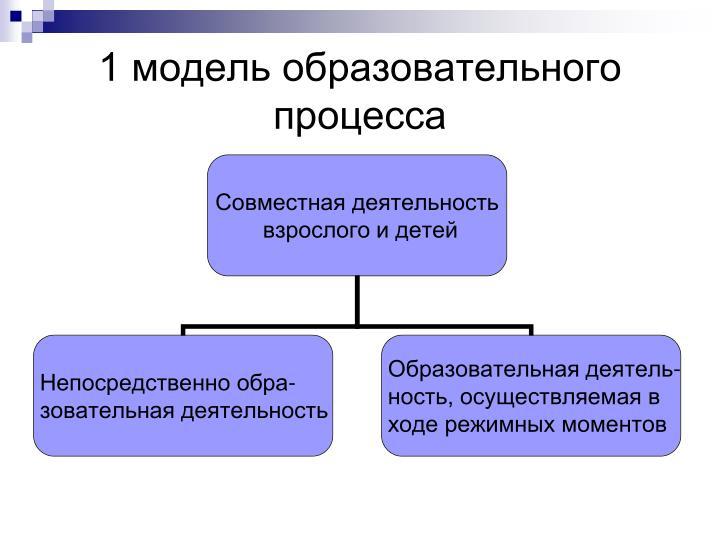 1 модель образовательного процесса