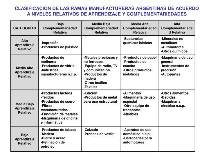 CLASIFICACIÓN DE LAS RAMAS MANUFACTURERAS ARGENTINAS DE ACUERDO A NIVELES RELATIVOS DE APRENDIZAJE Y COMPLEMENTARIEDADES