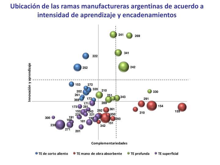 Ubicación de las ramas manufactureras argentinas de acuerdo a intensidad de aprendizaje y encadenamientos