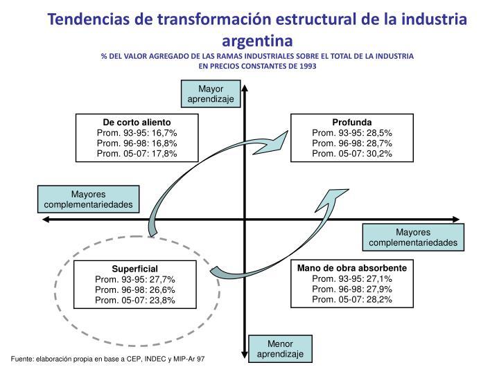Tendencias de transformación estructural de la industria argentina