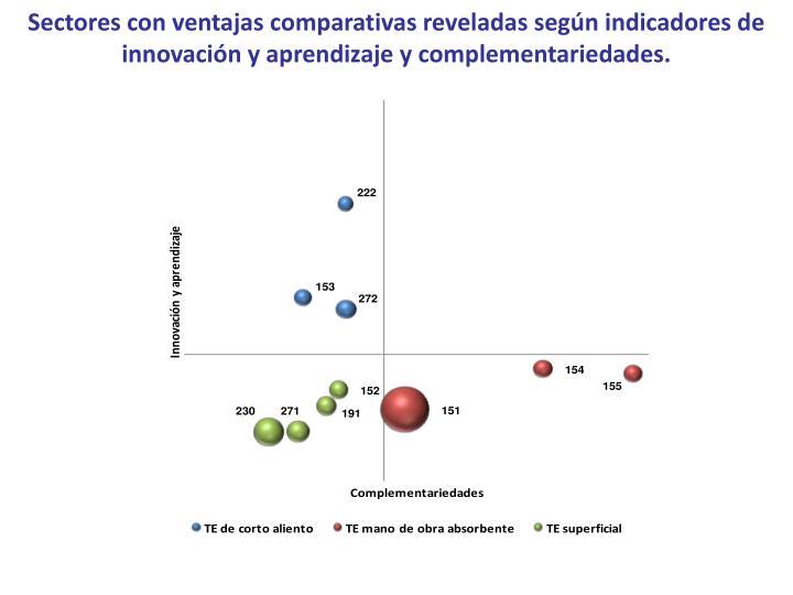 Sectores con ventajas comparativas reveladas según indicadores de innovación y aprendizaje y complementariedades.