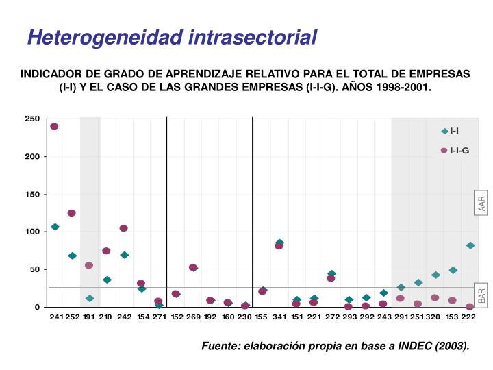 Heterogeneidad intrasectorial