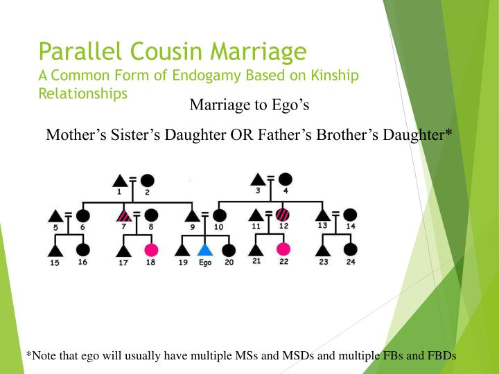 Parallel Cousin Marriage
