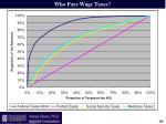 who pays wage taxes