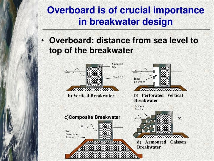 Overboard is of crucial importance in breakwater design