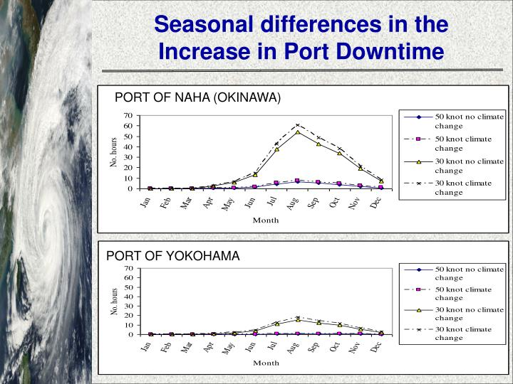 Seasonal differences in the Increase in Port Downtime