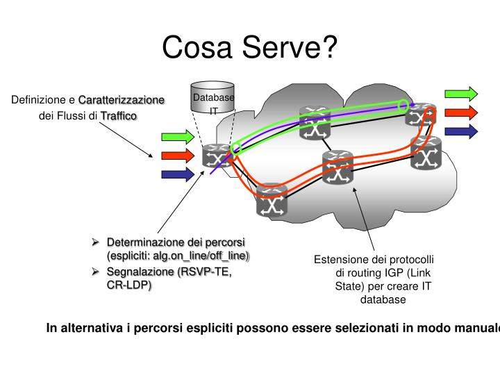 Determinazione dei percorsi (espliciti: alg.on_line/off_line)